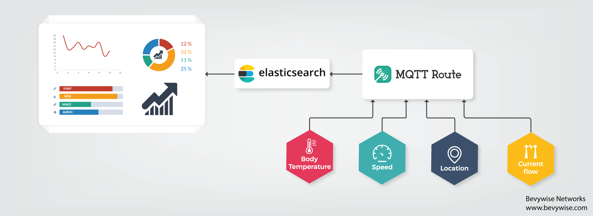 Visualize IOT Data with Elasticsearch