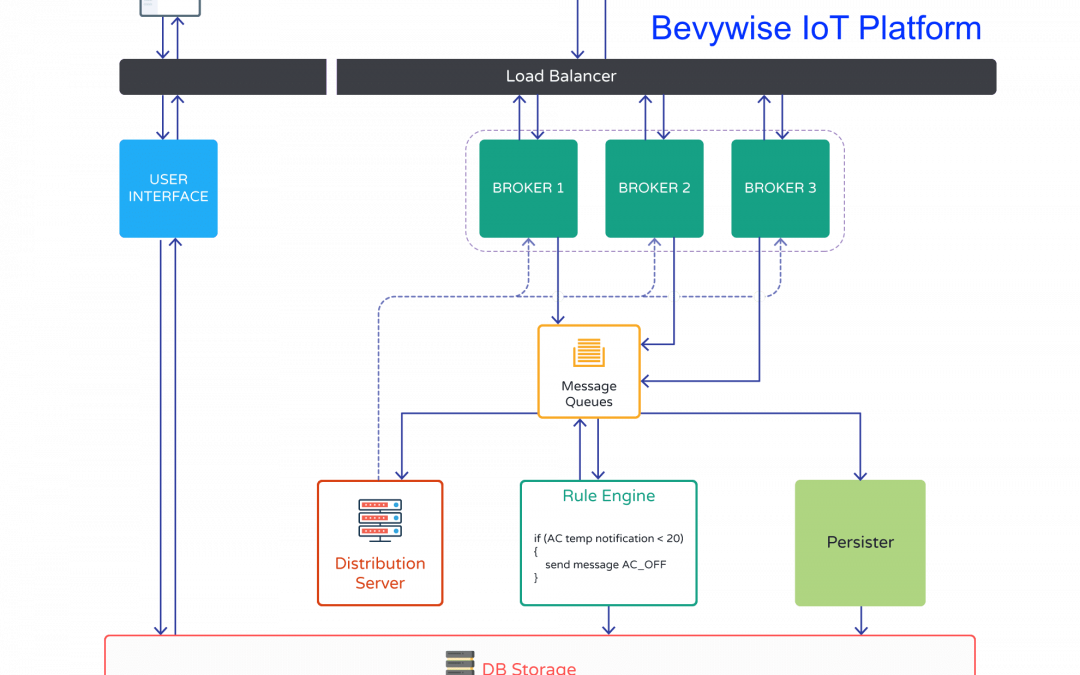 Announcing Bevywise IoT Platform