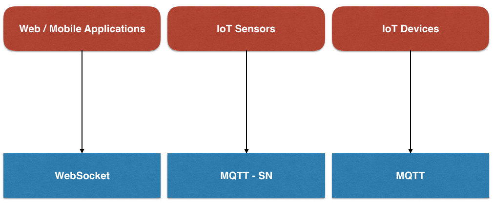 MQTT over Websockets