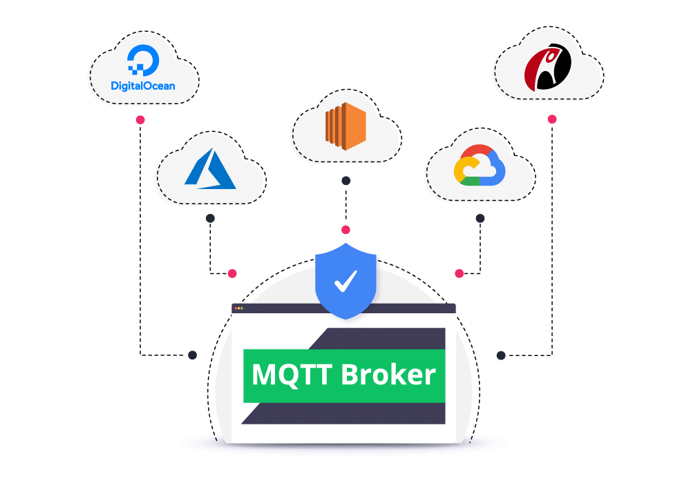 secure cloud mqtt hosting