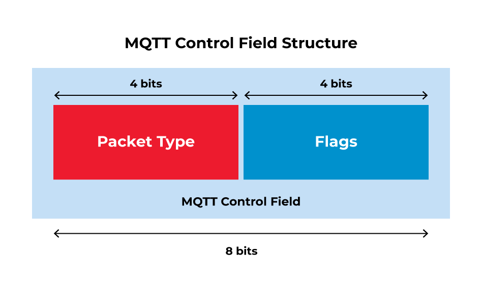 control field structure
