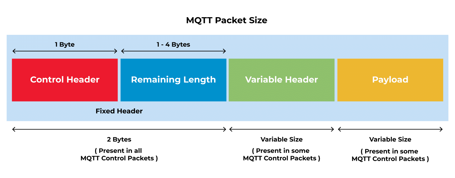 MQTT Packet size