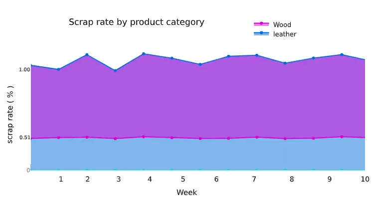 Scrap rate by product category