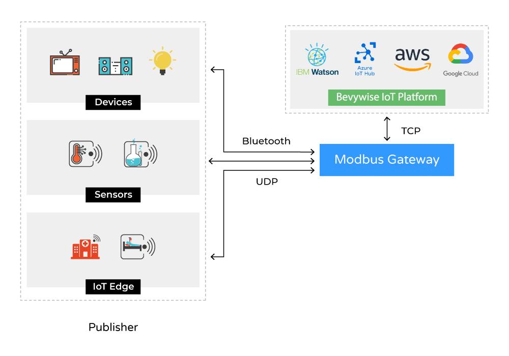 Mobus gateway compatibility with platform