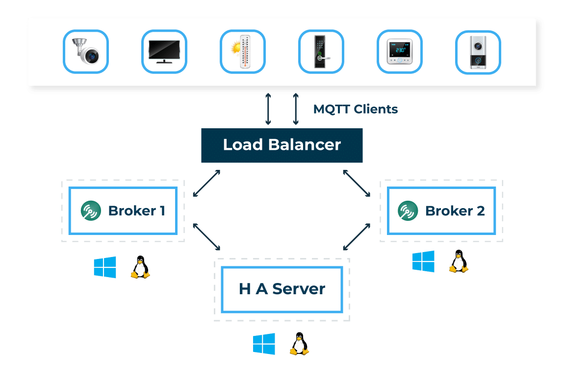 mqtt-high availability-architecture