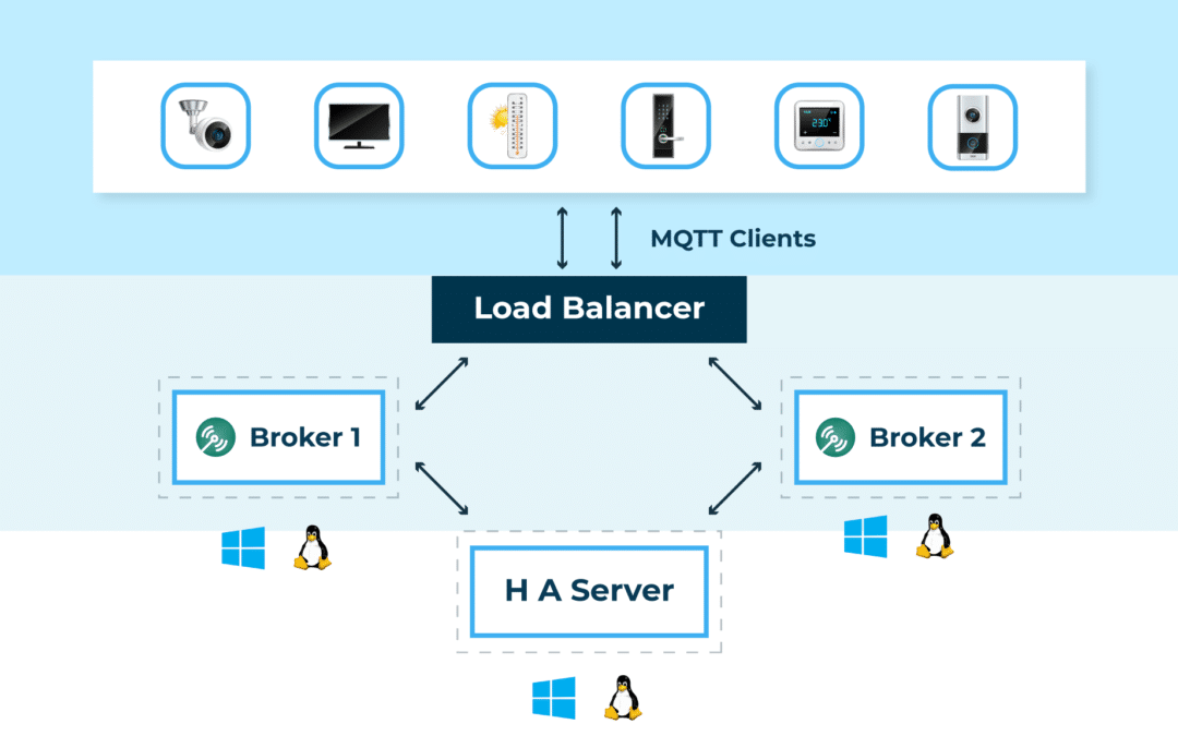High availability MQTT Cluster