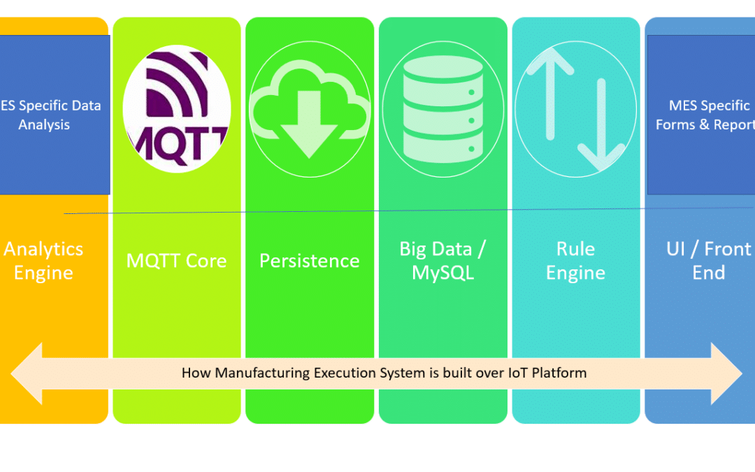 How we built our Industry 4.0 solution over IoT Platform