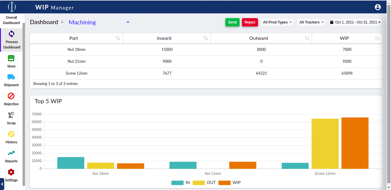 WIP process dashboard page